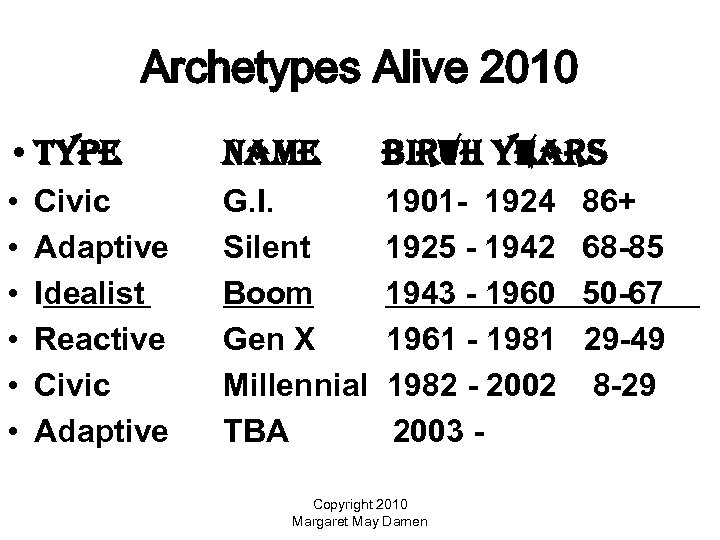 Archetypes Alive 2010 • type name birth years • • • G. I. Silent