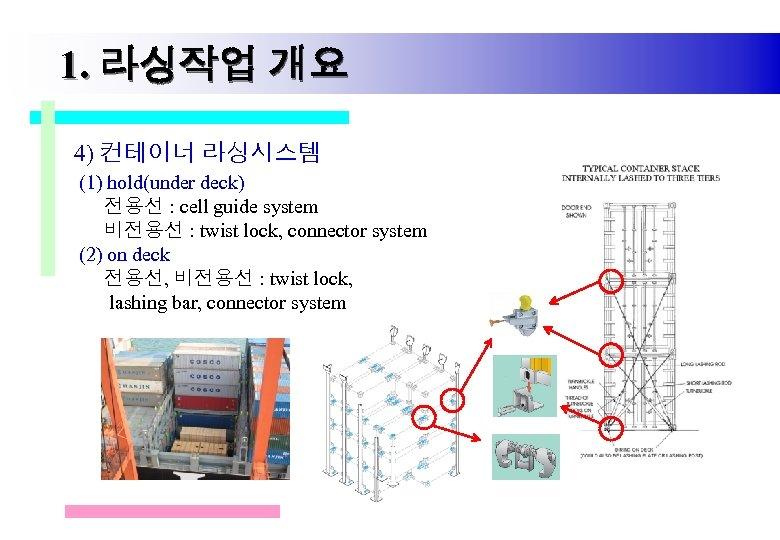 1. 라싱작업 개요 4) 컨테이너 라싱시스템 (1) hold(under deck) 전용선 : cell guide system