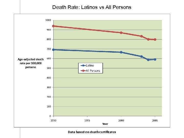 Death Rate: Latinos vs All Persons Data based on death certificates