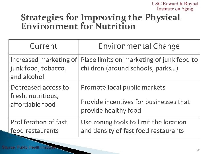 Strategies for Improving the Physical Environment for Nutrition Current Environmental Change Increased marketing of