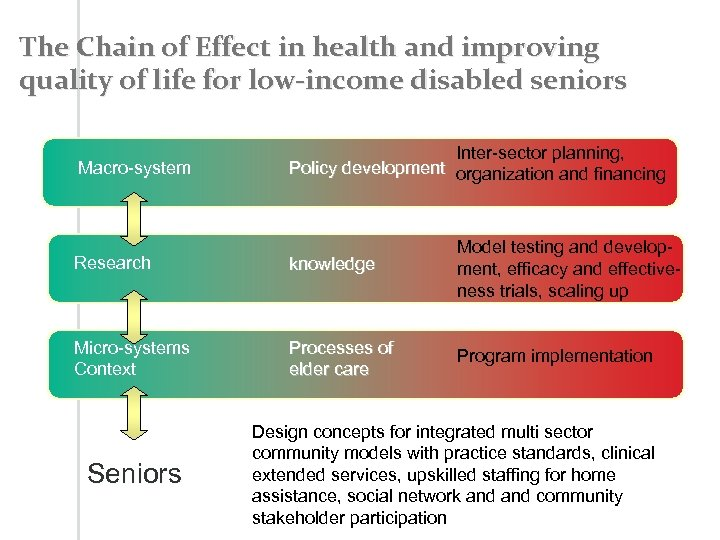 The Chain of Effect in health and improving quality of life for low-income disabled