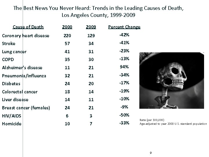 The Best News You Never Heard: Trends in the Leading Causes of Death, Los