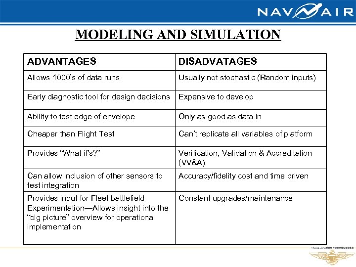 MODELING AND SIMULATION ADVANTAGES DISADVATAGES Allows 1000's of data runs Usually not stochastic (Random