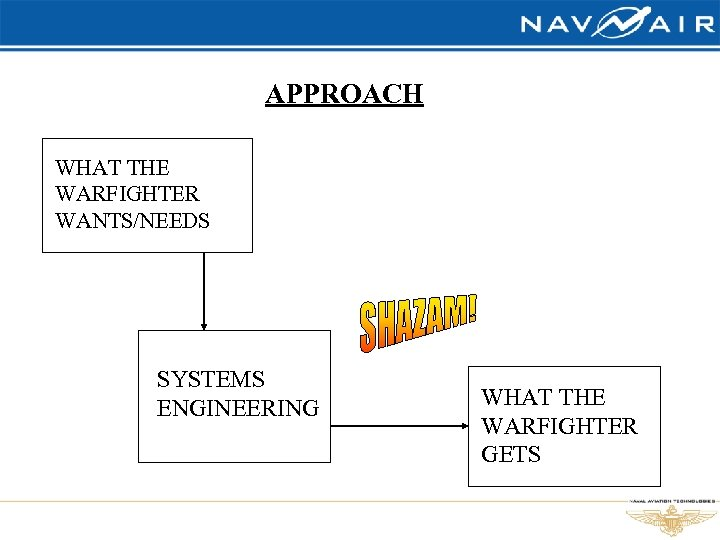 APPROACH WHAT THE WARFIGHTER WANTS/NEEDS SYSTEMS ENGINEERING WHAT THE WARFIGHTER GETS