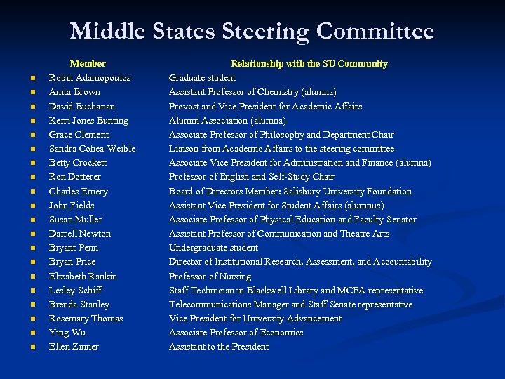 Middle States Steering Committee n n n n n Member Robin Adamopoulos Anita Brown