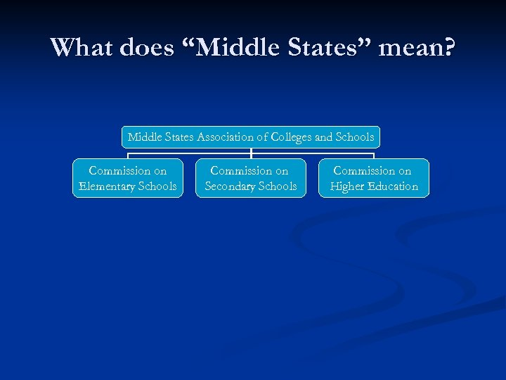 """What does """"Middle States"""" mean? Middle States Association of Colleges and Schools Commission on"""