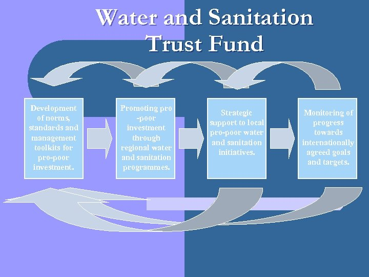 Water and Sanitation Trust Fund Development of norms, standards and management toolkits for pro-poor