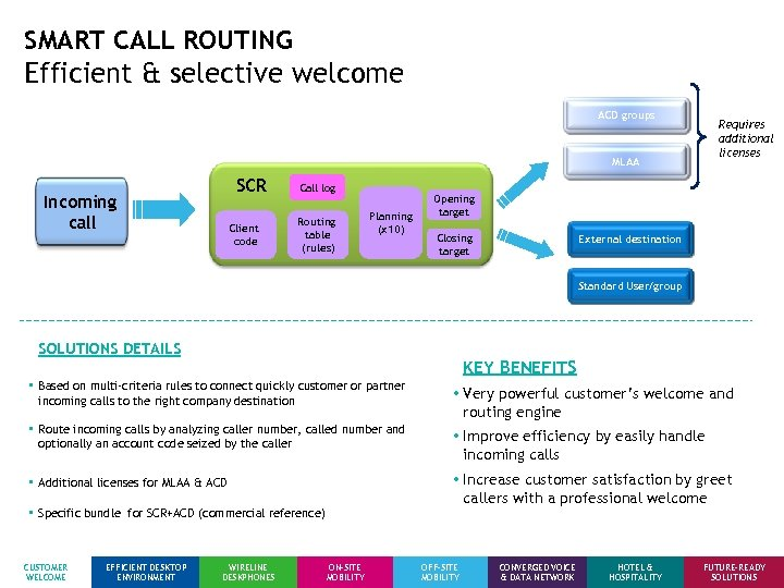 SMART CALL ROUTING Efficient & selective welcome ACD groups Requires additional licenses MLAA SCR