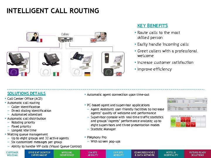 INTELLIGENT CALL ROUTING KEY BENEFITS • Route calls to the most skilled person •