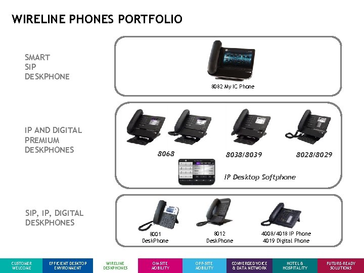 WIRELINE PHONES PORTFOLIO SMART SIP DESKPHONE 8082 My IC Phone IP AND DIGITAL PREMIUM