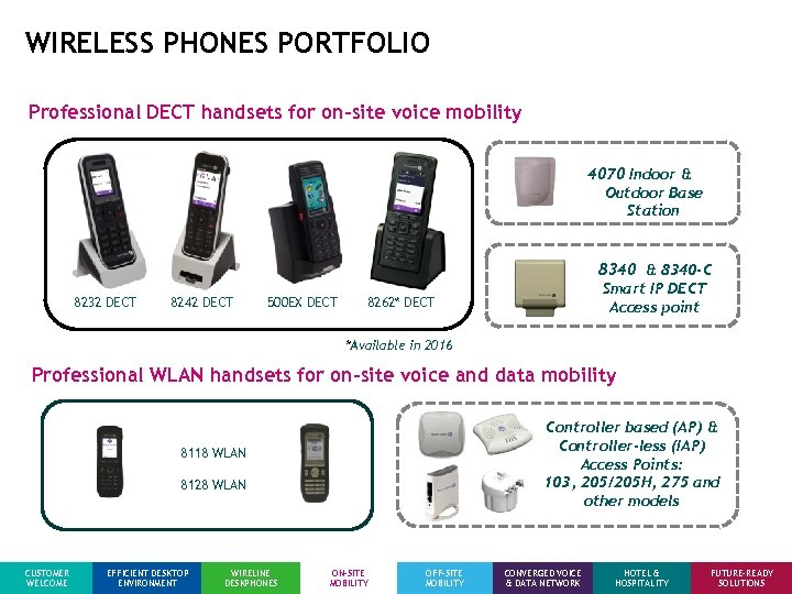 WIRELESS PHONES PORTFOLIO Professional DECT handsets for on-site voice mobility 4070 Indoor & Outdoor