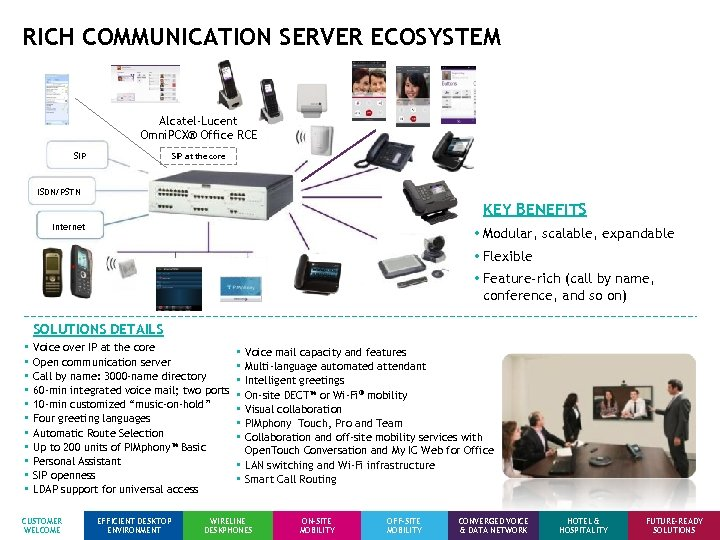 RICH COMMUNICATION SERVER ECOSYSTEM Alcatel-Lucent Omni. PCX® Office RCE SIP at the core ISDN/PSTN