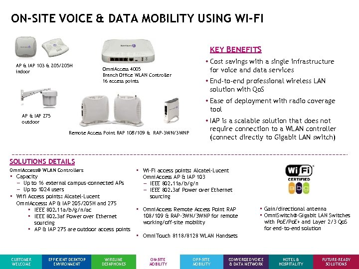 ON-SITE VOICE & DATA MOBILITY USING WI-FI KEY BENEFITS AP & IAP 103 &