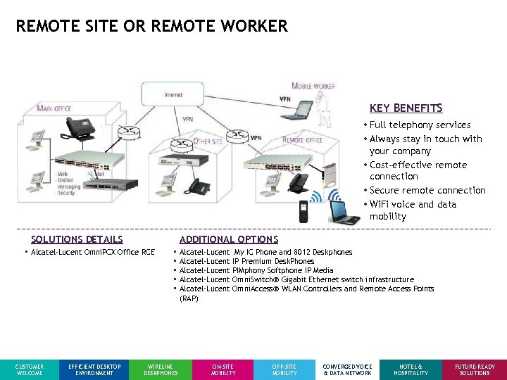 REMOTE SITE OR REMOTE WORKER KEY BENEFITS • Full telephony services • Always stay