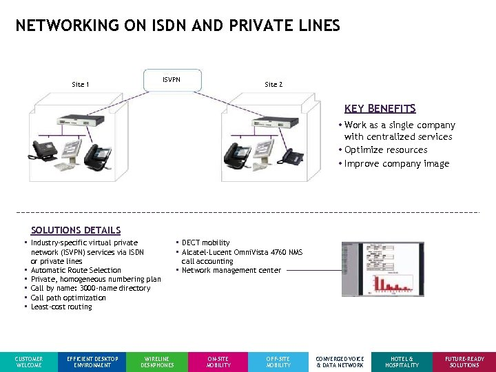 NETWORKING ON ISDN AND PRIVATE LINES ISVPN Site 1 Site 2 KEY BENEFITS •