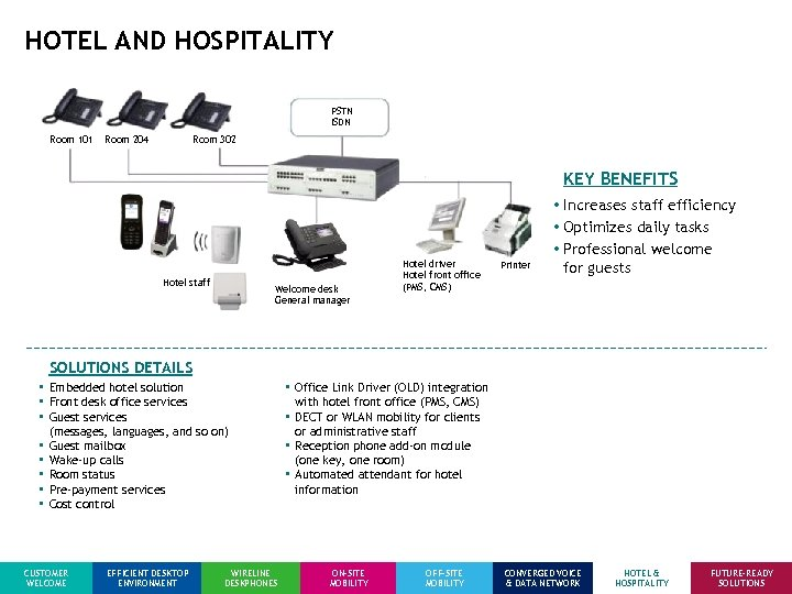 HOTEL AND HOSPITALITY PSTN ISDN Room 101 Room 204 Room 302 KEY BENEFITS Hotel