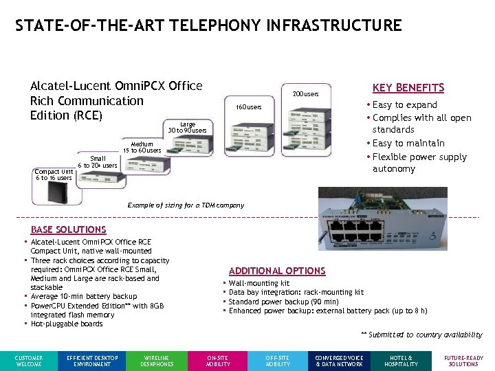 STATE-OF-THE-ART TELEPHONY INFRASTRUCTURE Alcatel-Lucent Omni. PCX Office Rich Communication Edition (RCE) KEY BENEFITS 200