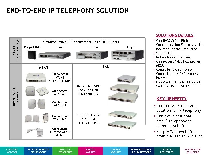 END-TO-END IP TELEPHONY SOLUTIONS DETAILS Communication Servers Omni. PCX Office RCE cabinets for up