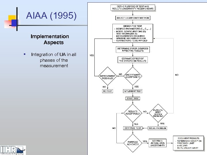 AIAA (1995) Implementation Aspects § Integration of UA in all phases of the measurement