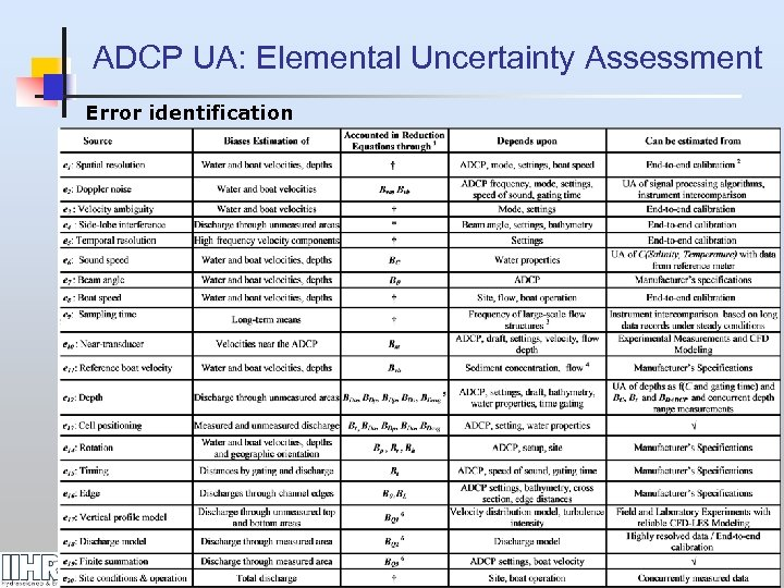 ADCP UA: Elemental Uncertainty Assessment Error identification