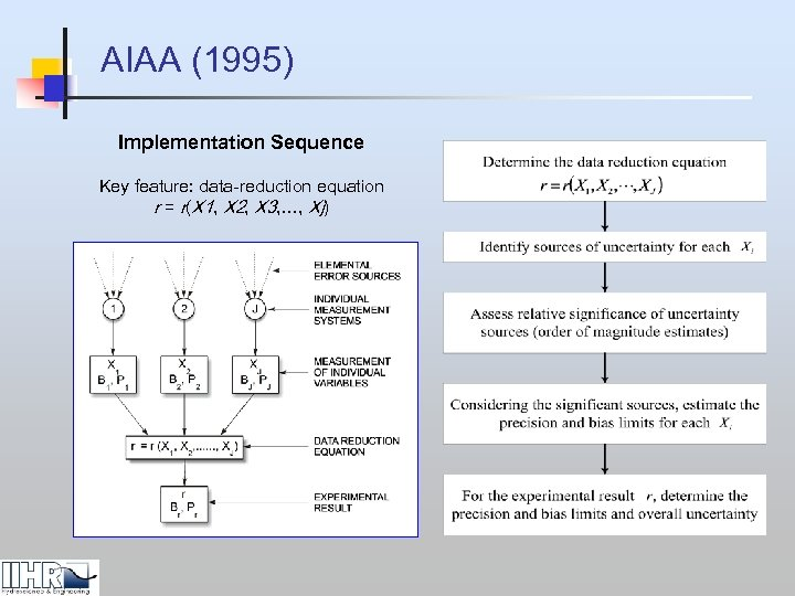 AIAA (1995) Implementation Sequence Key feature: data-reduction equation r = r(X 1, X 2,