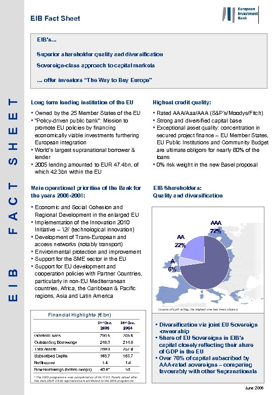 EIB Fact Sheet EIB's… Superior shareholder quality and diversification Sovereign-class approach to capital markets