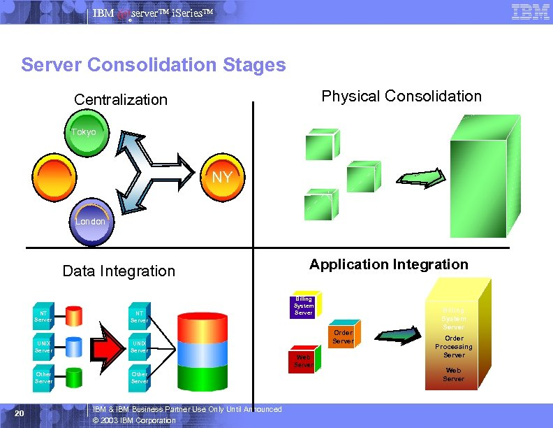 IBM server™ i. Series™ ® Server Consolidation Stages Physical Consolidation Centralization Tokyo NY London