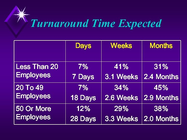 Turnaround Time Expected Days Weeks Months Less Than 20 Employees 7% 7 Days 41%