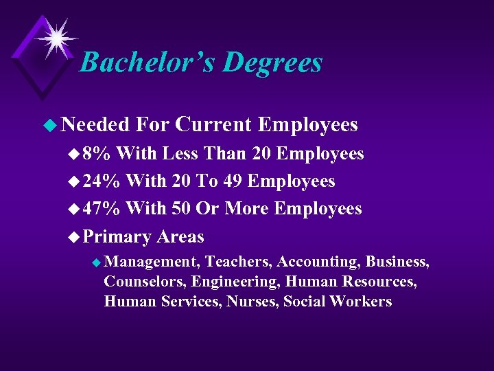 Bachelor's Degrees u Needed For Current Employees u 8% With Less Than 20 Employees