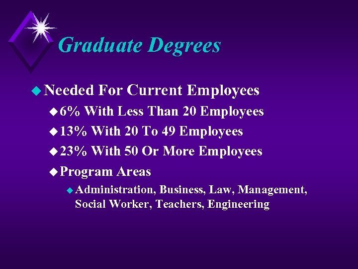 Graduate Degrees u Needed For Current Employees u 6% With Less Than 20 Employees