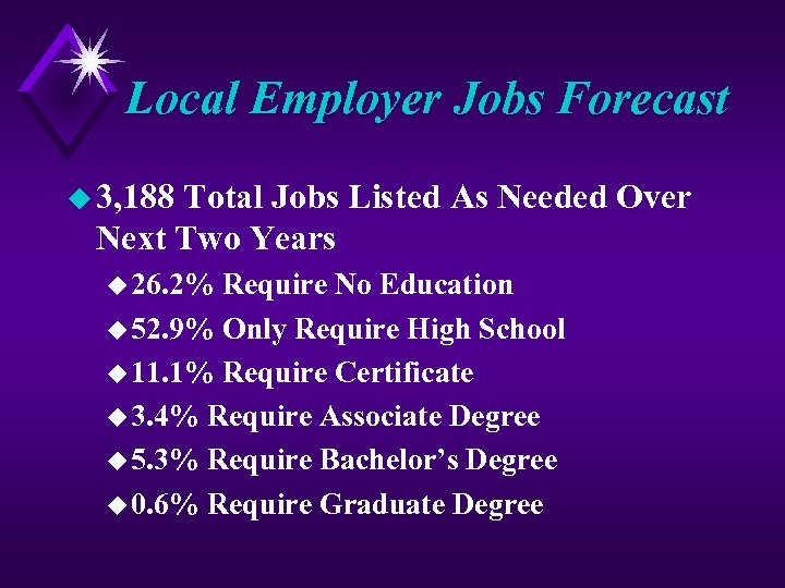 Local Employer Jobs Forecast u 3, 188 Total Jobs Listed As Needed Over Next