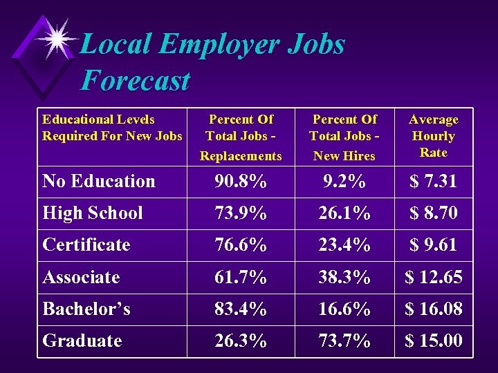 Local Employer Jobs Forecast Educational Levels Required For New Jobs Percent Of Total Jobs