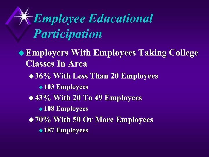 Employee Educational Participation u Employers With Employees Taking College Classes In Area u 36%