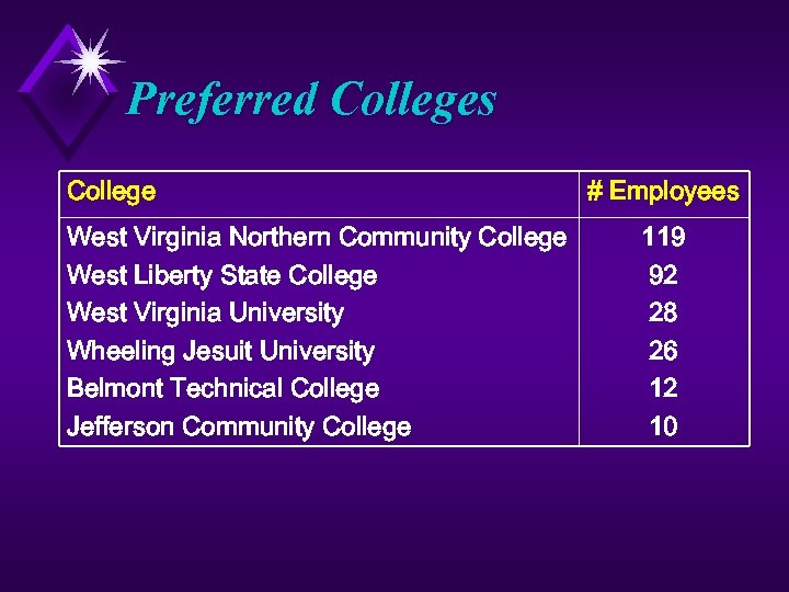 Preferred Colleges College West Virginia Northern Community College West Liberty State College West Virginia
