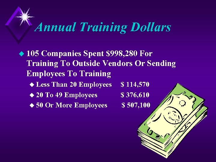 Annual Training Dollars u 105 Companies Spent $998, 280 For Training To Outside Vendors