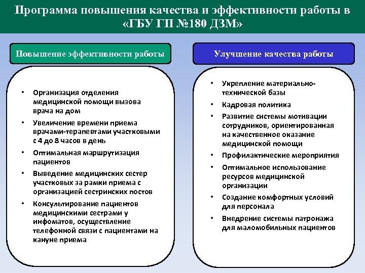 Программа повышения качества и эффективности работы в «ГБУ ГП № 180 ДЗМ» Повышение эффективности