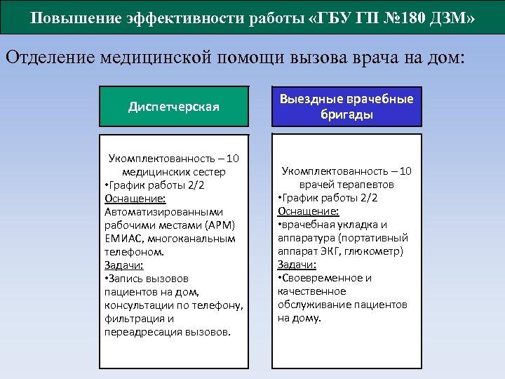 Повышение эффективности работы «ГБУ ГП № 180 ДЗМ» Отделение медицинской помощи вызова врача на