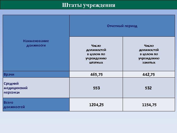 Штаты учреждения Отчетный период Наименование должности Число должностей в целом по учреждению штатных Число