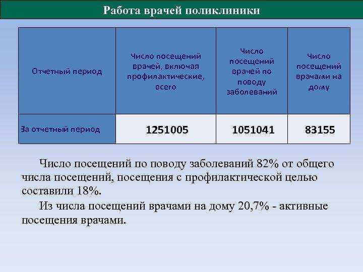 Работа врачей поликлиники Число посещений врачей, включая Отчетный период профилактические, всего За отчетный период