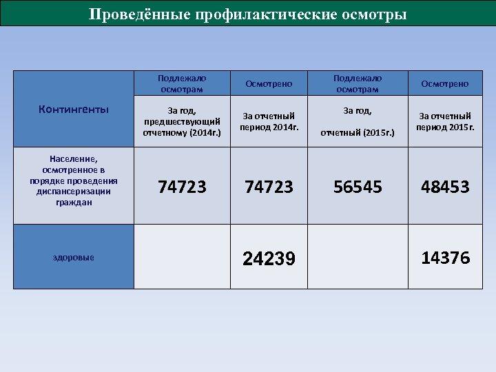 Проведённые профилактические осмотры Подлежало осмотрам Контингенты Население, осмотренное в порядке проведения диспансеризации граждан здоровые
