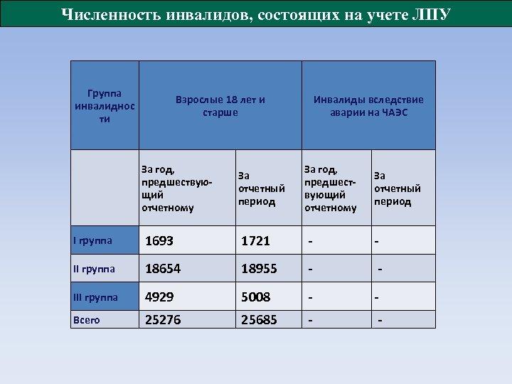 Численность инвалидов, состоящих на учете ЛПУ Группа инвалиднос ти Взрослые 18 лет и старше