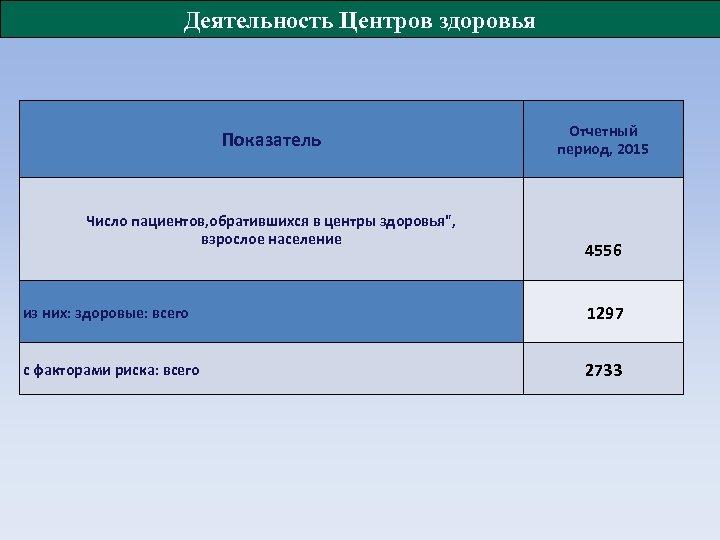 Деятельность Центров здоровья Показатель Число пациентов, обратившихся в центры здоровья