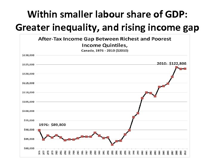 Within smaller labour share of GDP: Greater inequality, and rising income gap