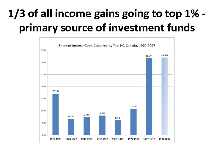 1/3 of all income gains going to top 1% primary source of investment funds
