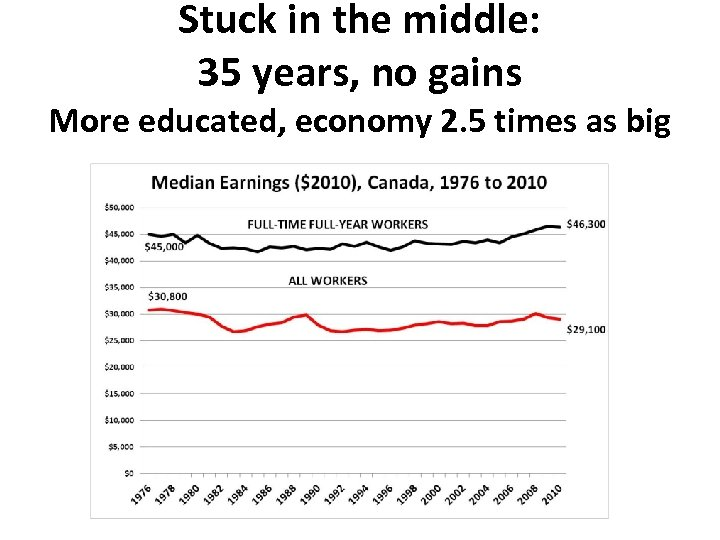 Stuck in the middle: 35 years, no gains More educated, economy 2. 5 times