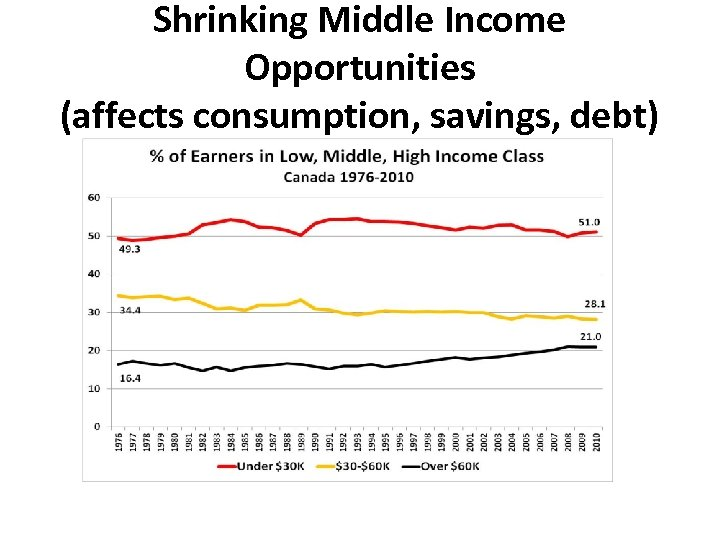 Shrinking Middle Income Opportunities (affects consumption, savings, debt)
