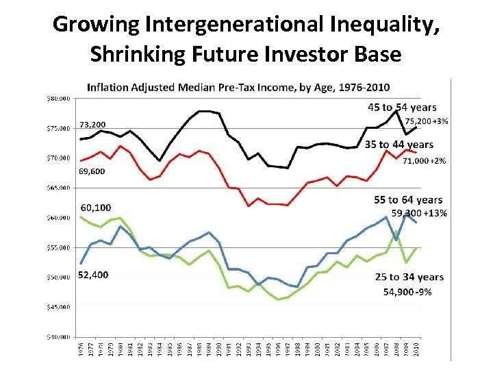 Growing Intergenerational Inequality, Shrinking Future Investor Base