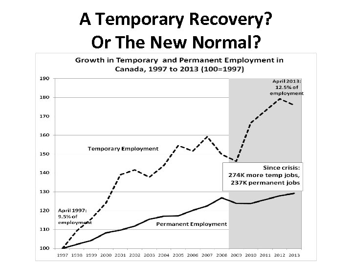 A Temporary Recovery? Or The New Normal?