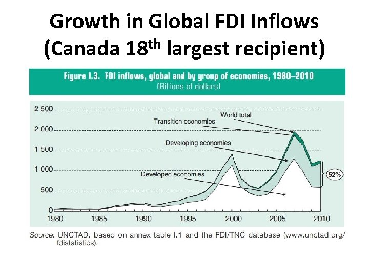 Growth in Global FDI Inflows (Canada 18 th largest recipient)