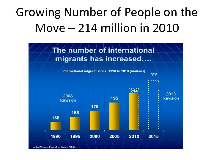 Growing Number of People on the Move – 214 million in 2010